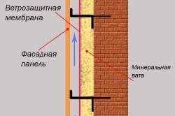 Принцип утепления дома сайдингом