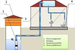 Схема однотрубной и двухтрубной систем отопления.