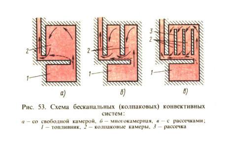Схема бесканальных конвективных систем.