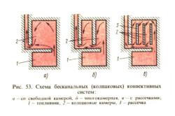 Схема бесканальных конвективных систем
