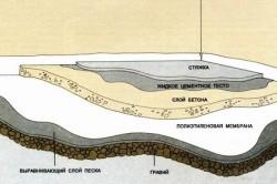 Схема бетонного пола по гравию