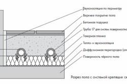 Схема бетонной стяжки теплого пола.