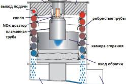 Схема дизельного котла отопления