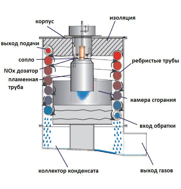 Схема дизельного котла отопления.