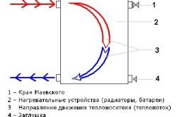 Схема движения теплоносителя в радиаторе