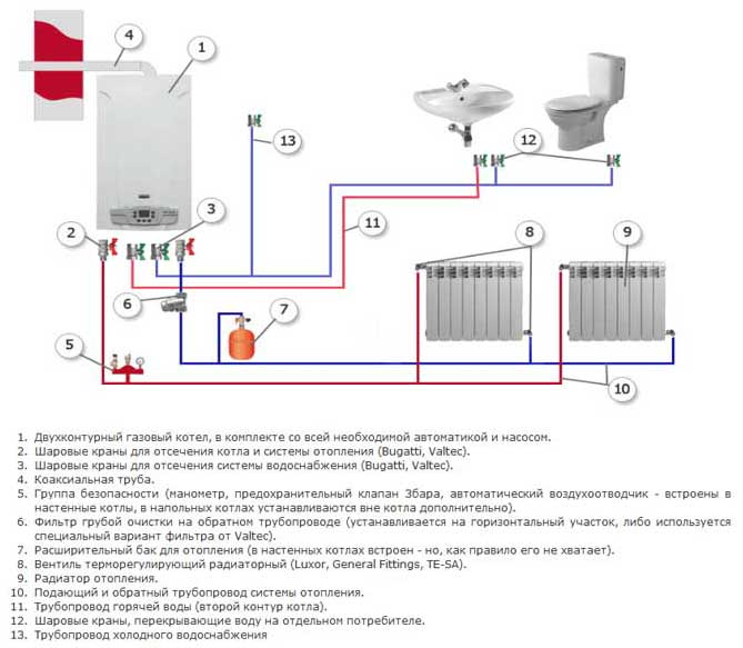 Как сделать своими руками автономное отопление в квартире
