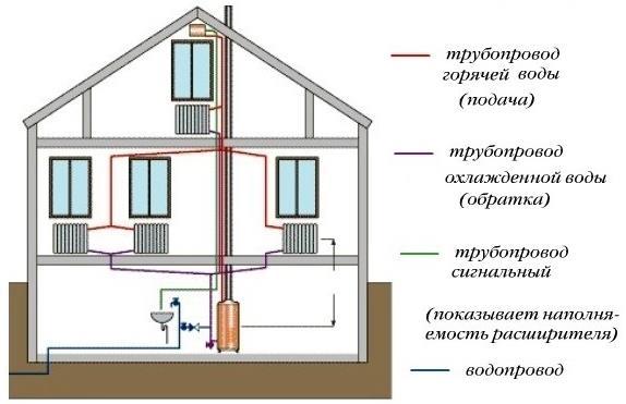 Схема двухрубной системы отопления дома