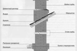 Схема дымохода печи камина