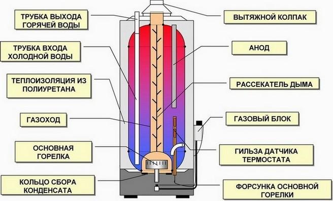 Схема газового проточного водонагревателя