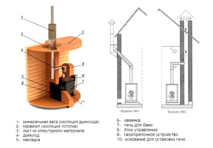 Схема газовой печи для бани
