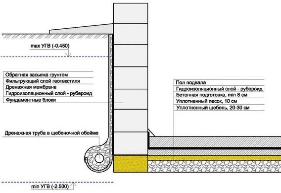 Схема гидроизоляции пола и фундамента подвала.