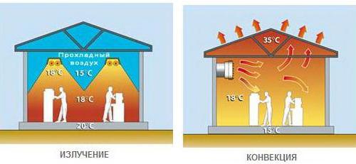Схема инфракрасного отопления