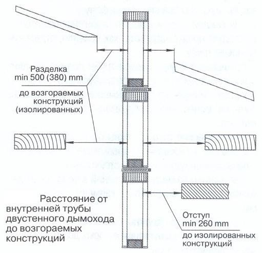 Схема изоляции дымохода.