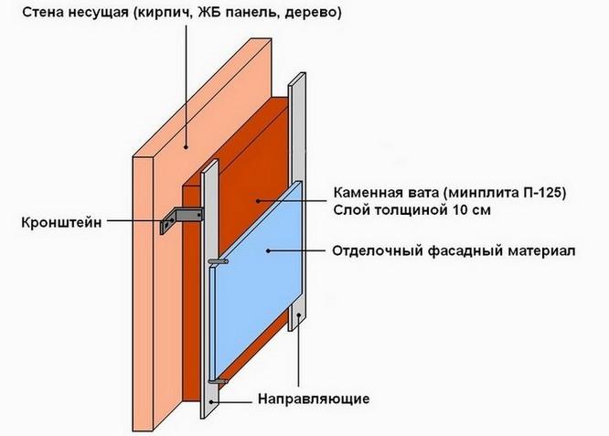 Схема эффективного утепления бани изнутри - вариант 1