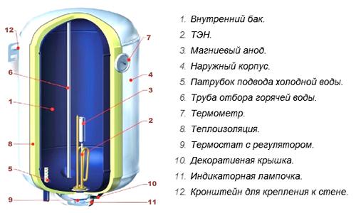 Схема электрического накопительного водонагревателя.