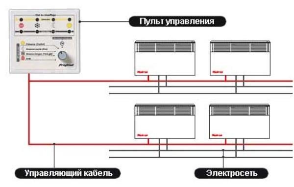 Схема электрической системы отопления.