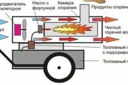 Схема электрической тепловой пушки