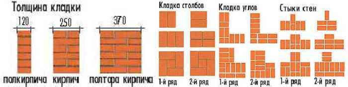 Схема кирпичной кладки своими руками.