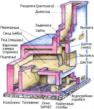 Схема кладки русской печи.
