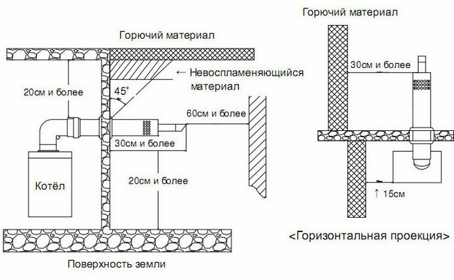 Схема коаксиального дымохода котла