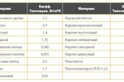 Схема коэффициента теплопроводности
