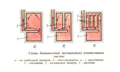 Схема колпаковых конвективных систем