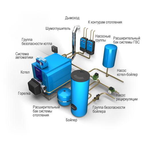 Схема комбинированного котла отопления.