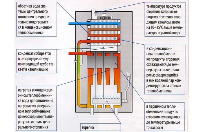 Схема конденсационного котла с двумя теплообменниками