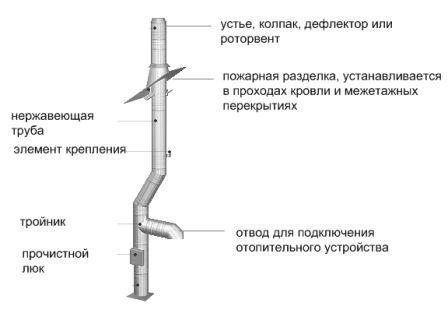 Схема конструктивных частей дымохода