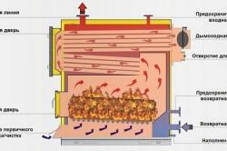 Схема котла на твердом топливе