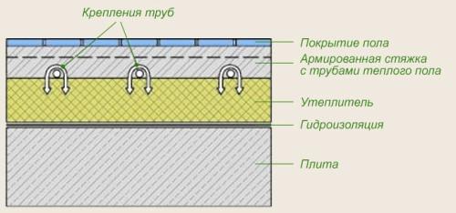 Схема крепления труб теплого пола