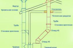 Схема монтажа газового котла отопления