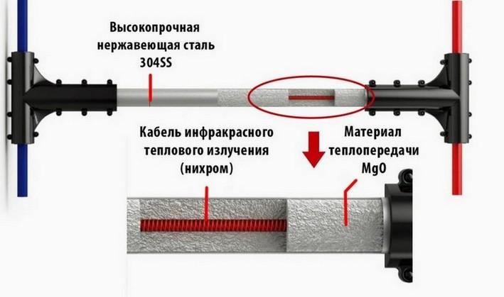 Схема монтажа отопительной электрической системы