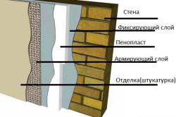 Схема монтажа пенопласта к стене
