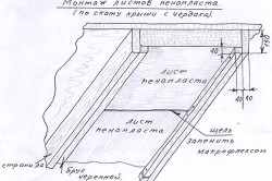 Схема монтажа пенопласта по скату крыши