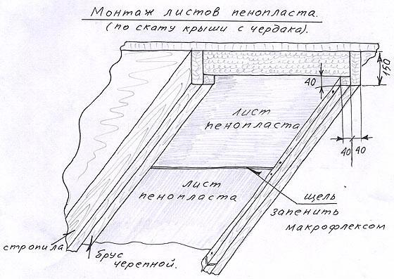 Схема монтажа пенопласта по скату крыши.