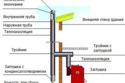 Схема монтажа твердотопливного котла отопления