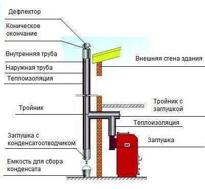 Схема монтажа твердотопливного котла отопления.