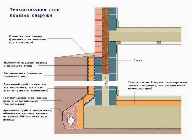 Схема наружного утепления стен подвала.