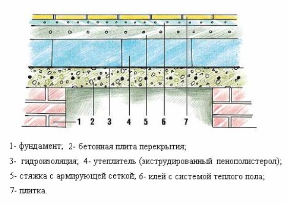 Схема обустройства пола бани