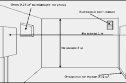 Схема обустройства топочной