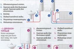 Схема обвязки одно- и двухконтурного газовых котлов
