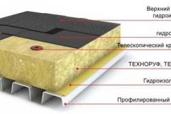 Схема однослойной теплоизоляции плоской кровли