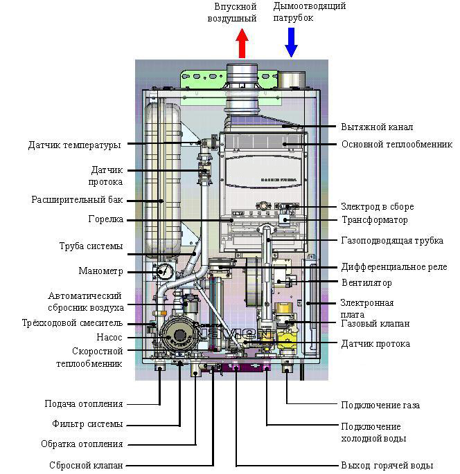 Котёл газовый двухконтурный настенный аристон схема