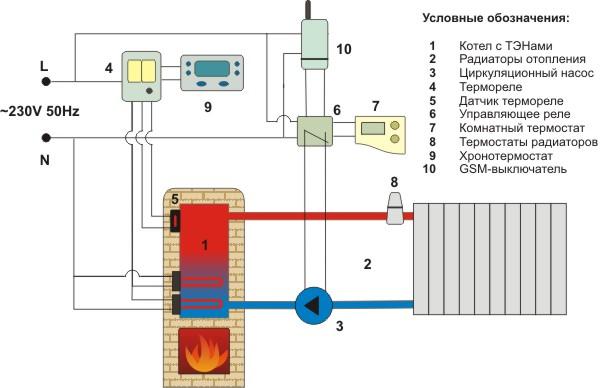 Схема отопления дома печью-камином.