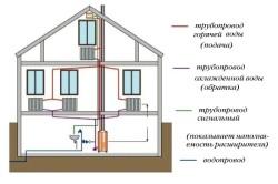 Схема отопления нескольких этажей