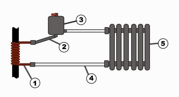 Схема отопления с пластиковыми трубами
