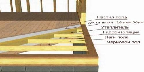 Схема пароизоляции деревянного перекрытия.