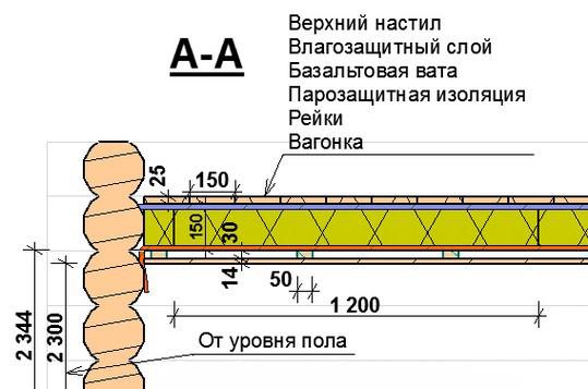 Схема пароизоляции перекрытия бани.