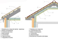 Схема пароизоляции стен и кровли.